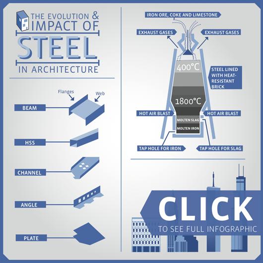 1326827473-steel-intro