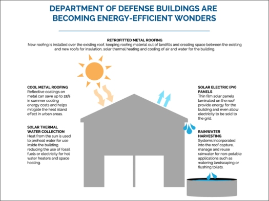 mca-dod-infographic-featured-large