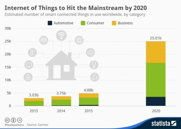 chartoftheday_2936_Internet_of_Things_to_Hit_the_Mainstream_by_2020_n